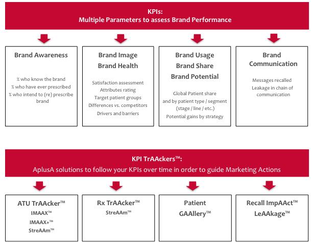 Brand KPI Trackers